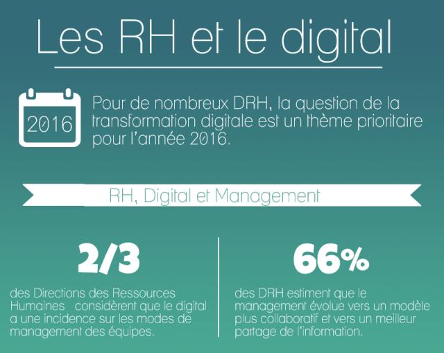 Infographie : les RH et le digital